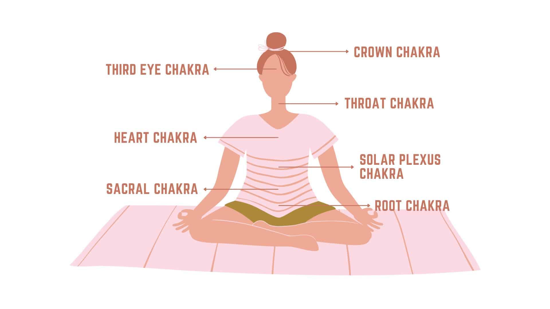 foundations chakra